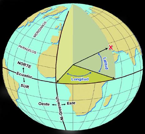 Coordenadas geográficas en topografia