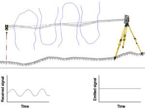 medición topografía
