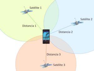 Posicionamiento GPS.